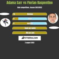 Adama Sarr vs Florian Raspentino h2h player stats