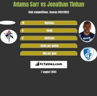 Adama Sarr vs Jonathan Tinhan h2h player stats