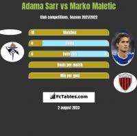 Adama Sarr vs Marko Maletic h2h player stats