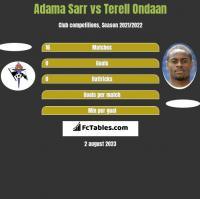 Adama Sarr vs Terell Ondaan h2h player stats