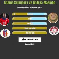 Adama Soumaoro vs Andrea Masiello h2h player stats