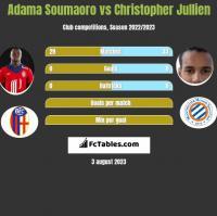Adama Soumaoro vs Christopher Jullien h2h player stats