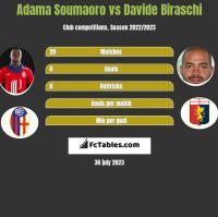 Adama Soumaoro vs Davide Biraschi h2h player stats