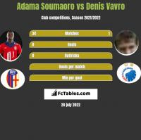 Adama Soumaoro vs Denis Vavro h2h player stats