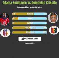 Adama Soumaoro vs Domenico Criscito h2h player stats