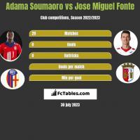 Adama Soumaoro vs Jose Miguel Fonte h2h player stats