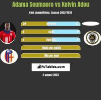 Adama Soumaoro vs Kelvin Adou h2h player stats