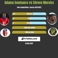 Adama Soumaoro vs Steven Moreira h2h player stats