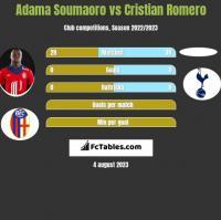 Adama Soumaoro vs Cristian Romero h2h player stats