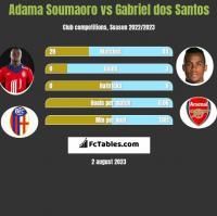 Adama Soumaoro vs Gabriel dos Santos h2h player stats