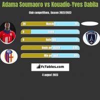 Adama Soumaoro vs Kouadio-Yves Dabila h2h player stats