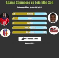 Adama Soumaoro vs Loic Mbe Soh h2h player stats
