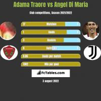 Adama Traore vs Angel Di Maria h2h player stats