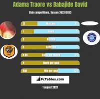 Adama Traore vs Babajide David h2h player stats
