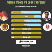 Adama Traore vs Cesc Fabregas h2h player stats