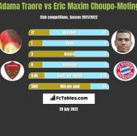 Adama Traore vs Eric Choupo-Moting h2h player stats