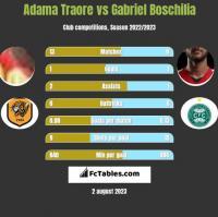 Adama Traore vs Gabriel Boschilia h2h player stats