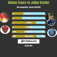 Adama Traore vs Julian Draxler h2h player stats