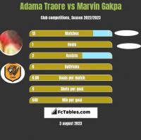 Adama Traore vs Marvin Gakpa h2h player stats