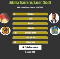 Adama Traore vs Nacer Chadli h2h player stats