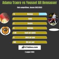 Adama Traore vs Youssef Ait Bennasser h2h player stats