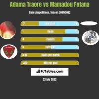 Adama Traore vs Mamadou Fofana h2h player stats