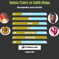 Adama Traore vs Habib Maiga h2h player stats