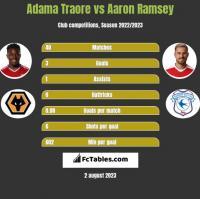 Adama Traore vs Aaron Ramsey h2h player stats