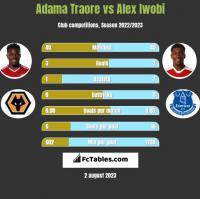 Adama Traore vs Alex Iwobi h2h player stats