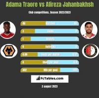 Adama Traore vs Alireza Jahanbakhsh h2h player stats