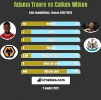Adama Traore vs Callum Wilson h2h player stats