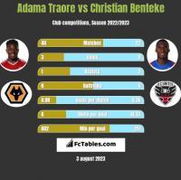 Adama Traore vs Christian Benteke h2h player stats