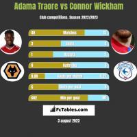 Adama Traore vs Connor Wickham h2h player stats