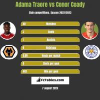 Adama Traore vs Conor Coady h2h player stats