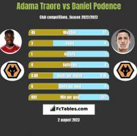 Adama Traore vs Daniel Podence h2h player stats