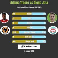 Adama Traore vs Diogo Jota h2h player stats