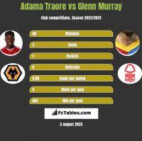 Adama Traore vs Glenn Murray h2h player stats