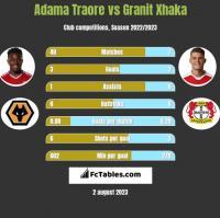 Adama Traore vs Granit Xhaka h2h player stats