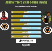 Adama Traore vs Hee-Chan Hwang h2h player stats