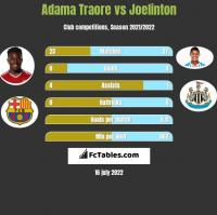Adama Traore vs Joelinton h2h player stats