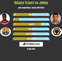 Adama Traore vs Johny h2h player stats