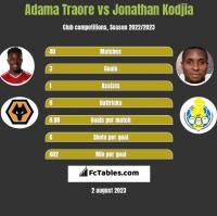 Adama Traore vs Jonathan Kodjia h2h player stats