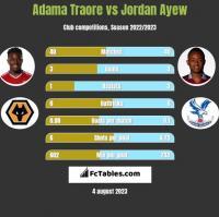 Adama Traore vs Jordan Ayew h2h player stats