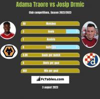 Adama Traore vs Josip Drmic h2h player stats