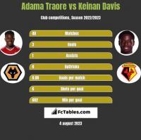 Adama Traore vs Keinan Davis h2h player stats