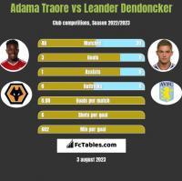 Adama Traore vs Leander Dendoncker h2h player stats