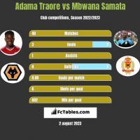 Adama Traore vs Mbwana Samata h2h player stats