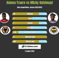 Adama Traore vs Michy Batshuayi h2h player stats