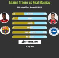 Adama Traore vs Neal Maupay h2h player stats