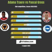 Adama Traore vs Pascal Gross h2h player stats